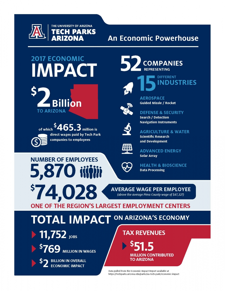 Tech Parks Economic Infographic-2017.jpg