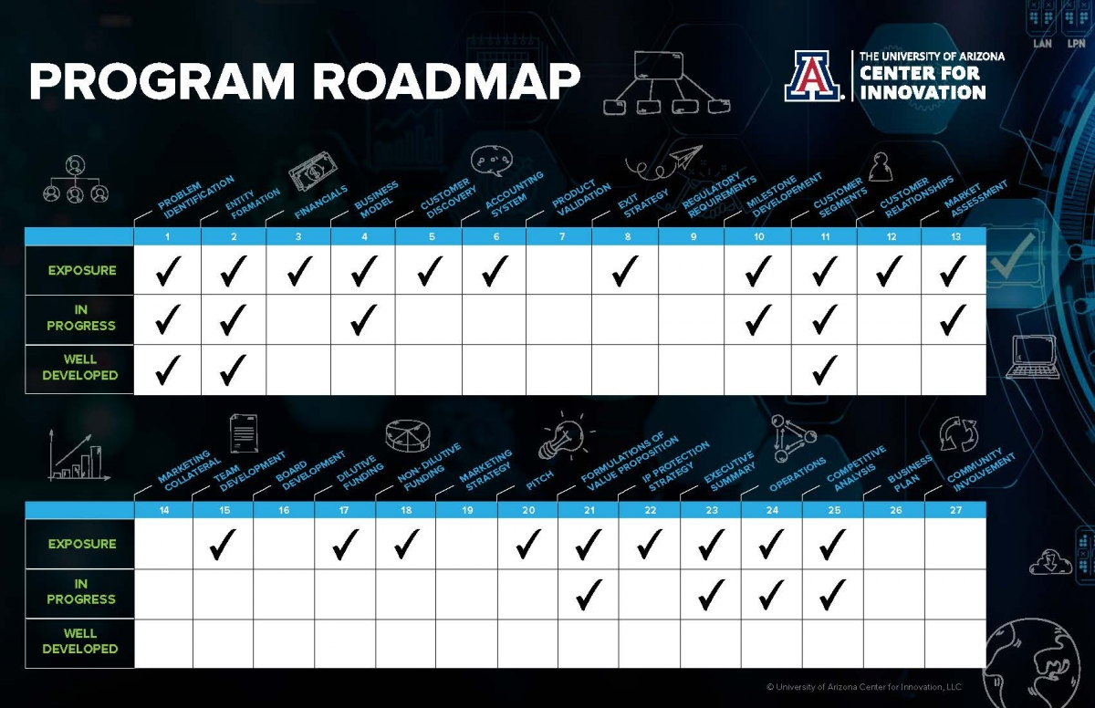 UACI-Program Roadmap-Web-Interactive check marks_Page_2.jpg
